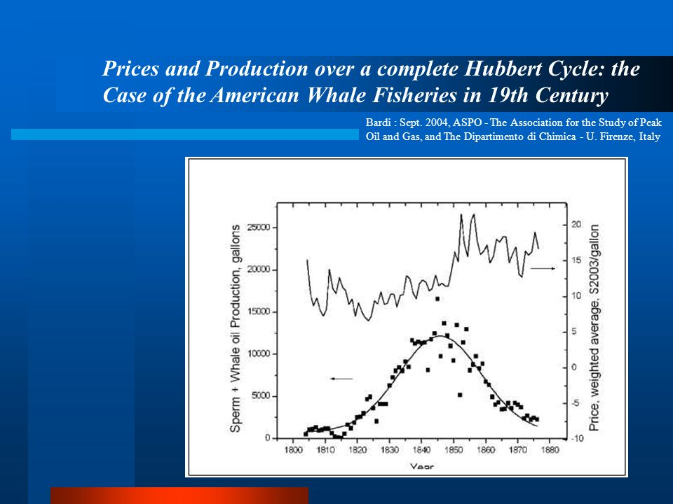 Prices and Production over a complete Hubbert Cycle: the Case of the American Whale Fisheries in 19th Century