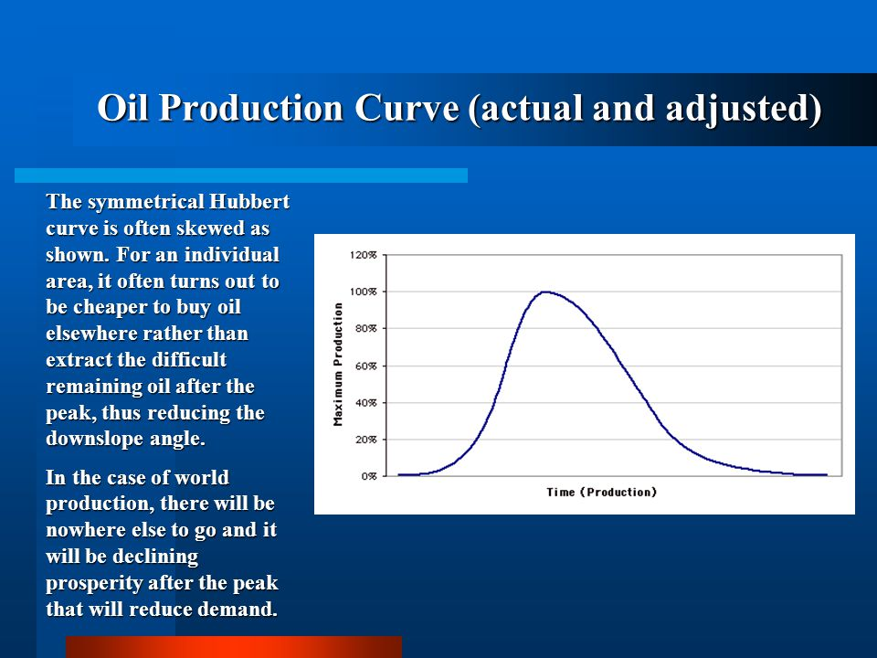 Oil Production Curve (actual and adjusted)
