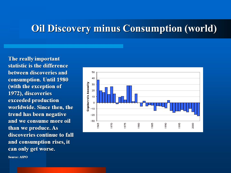 Oil Discovery minus Consumption (world)
