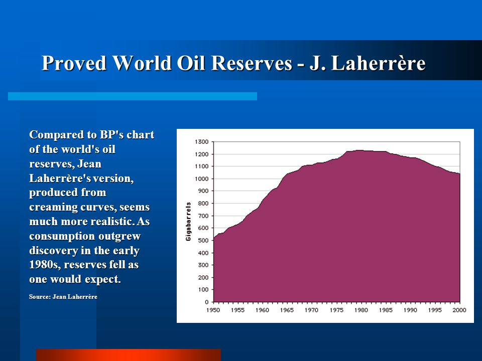 Proved World Oil Reserves - J. Laherrère