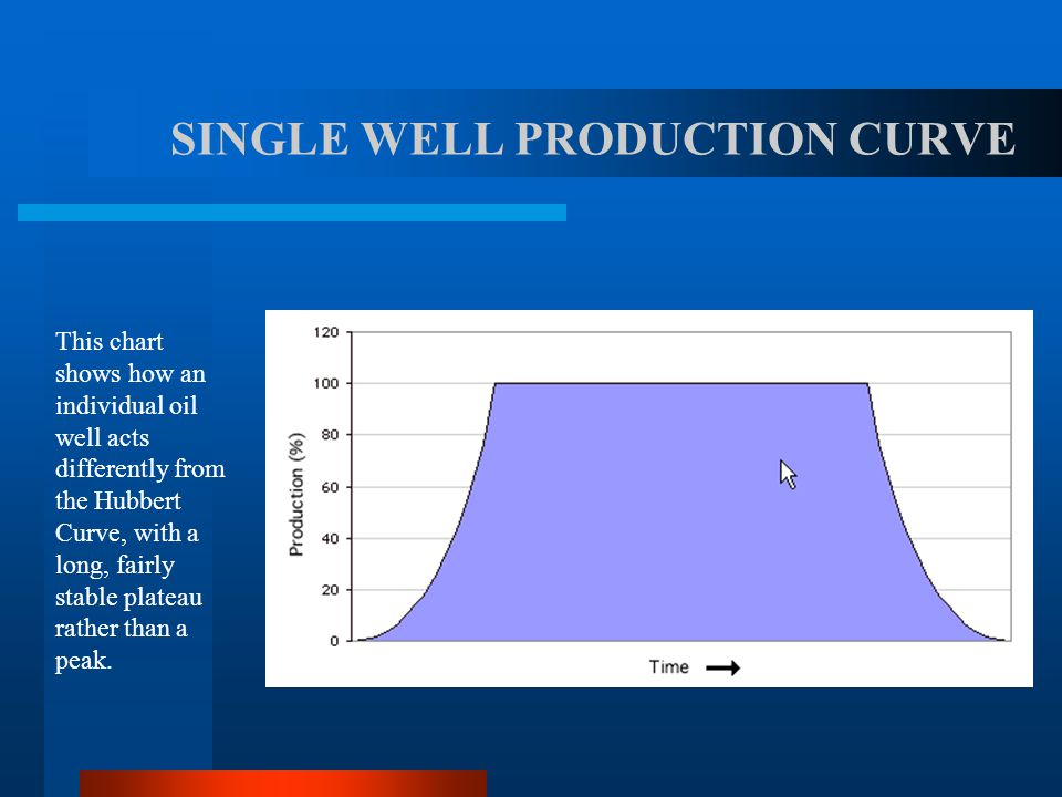 SINGLE WELL PRODUCTION CURVE