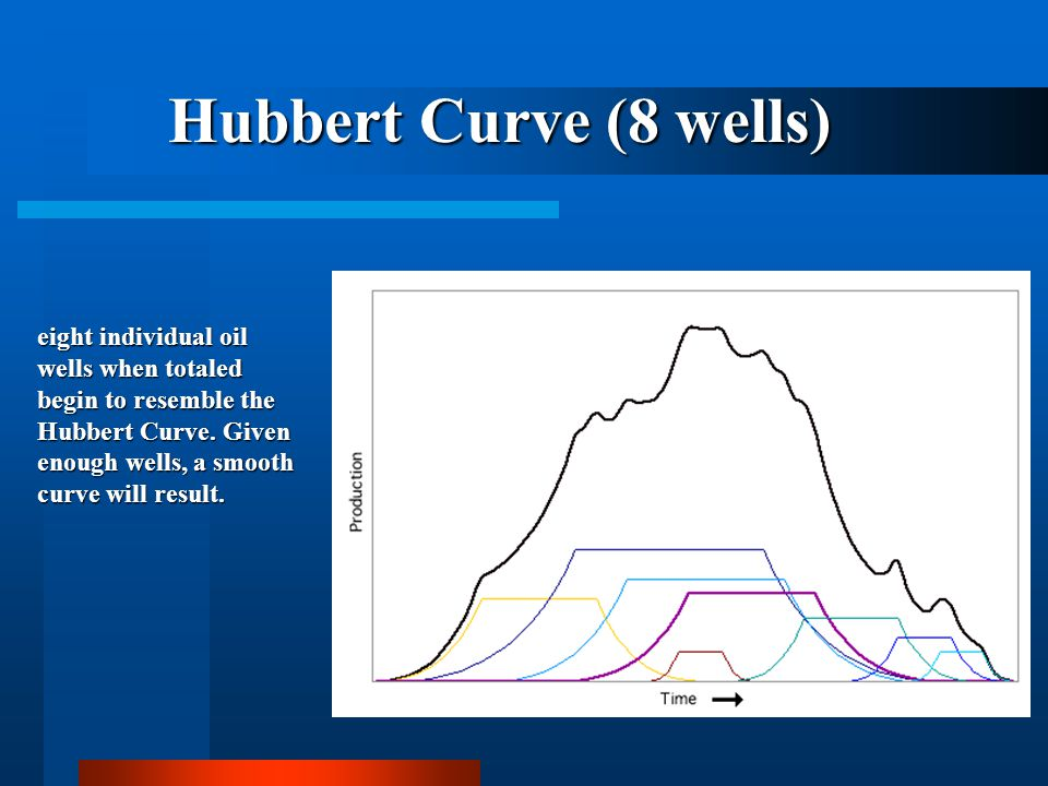 Hubbert Curve (8 wells)