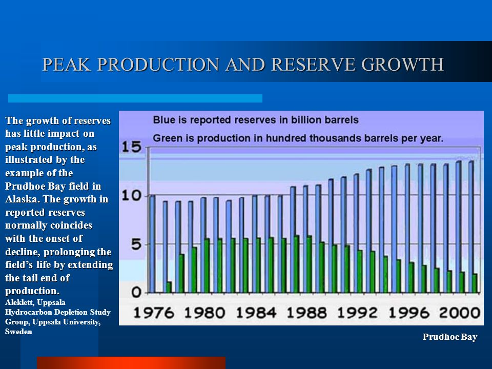PEAK PRODUCTION AND RESERVE GROWTH