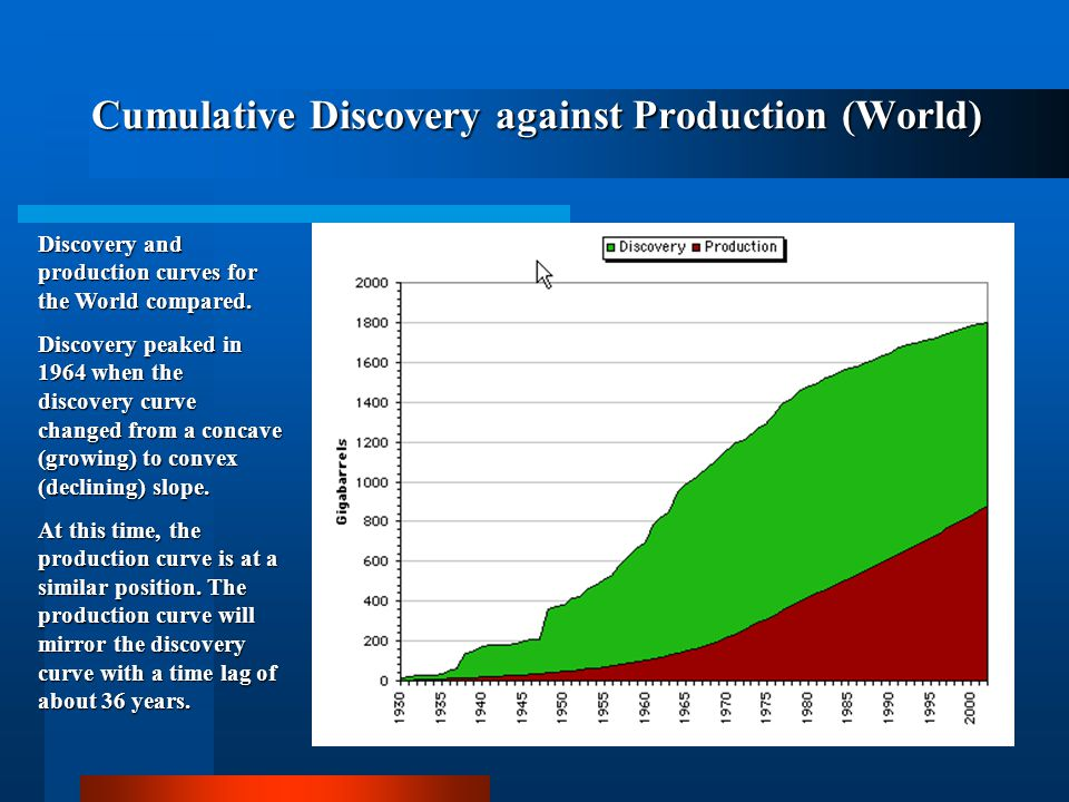Cumulative Discovery against Production (World)