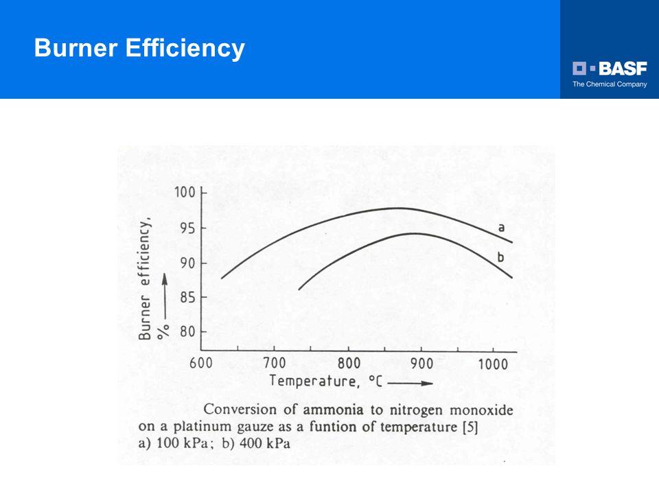 Burner Efficiency