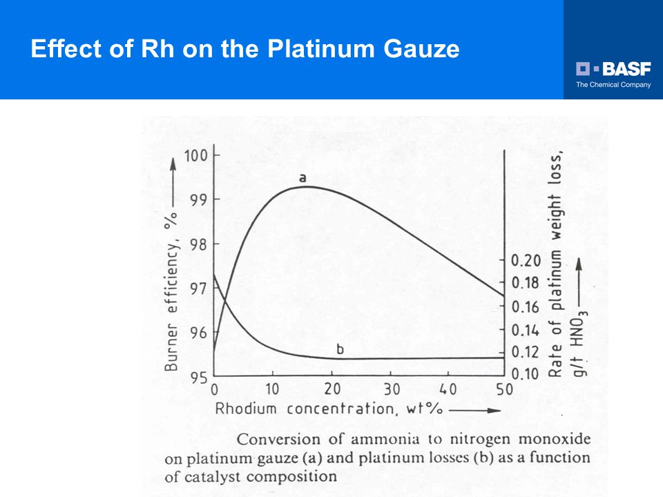 Effect of Rh on the Platinum Gauze