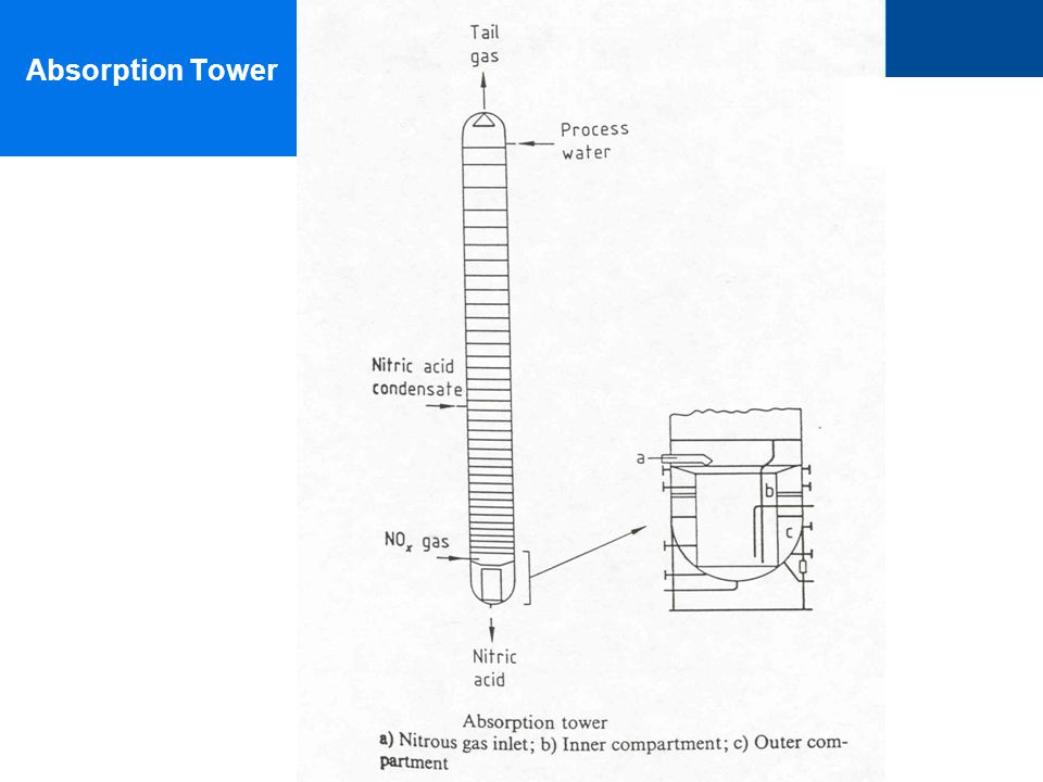 Absorption Tower