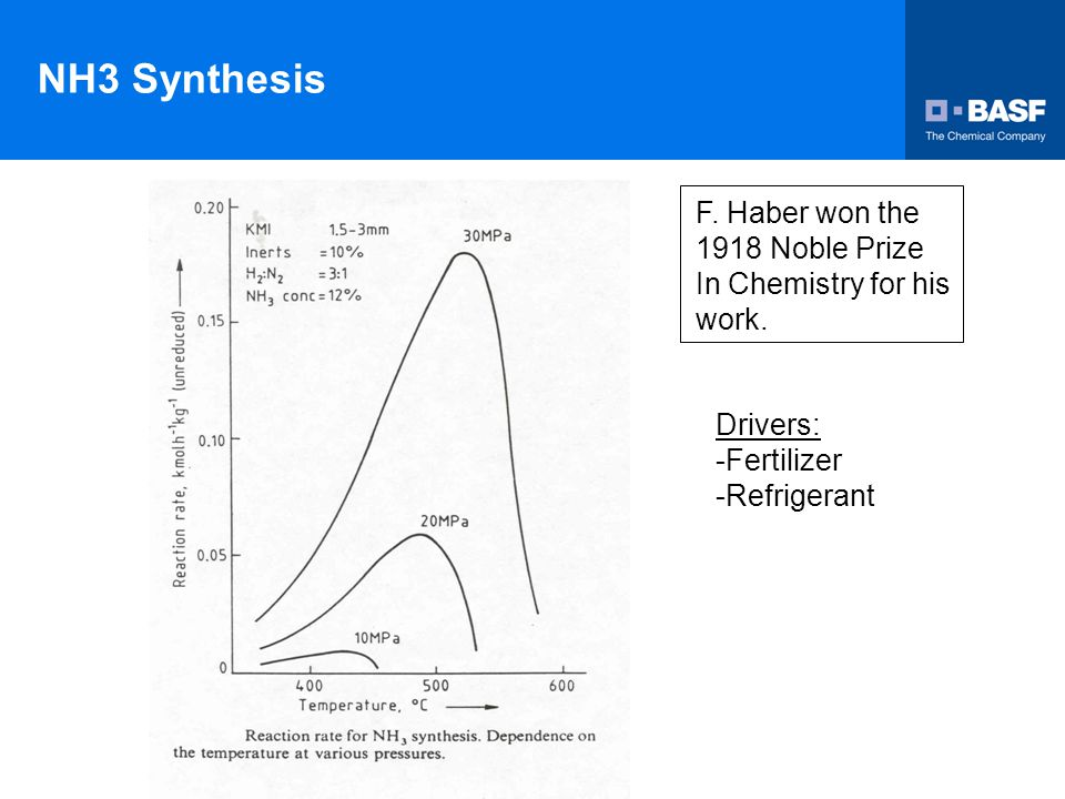 NH3 Synthesis F. Haber won the 1918 Noble Prize In Chemistry for his