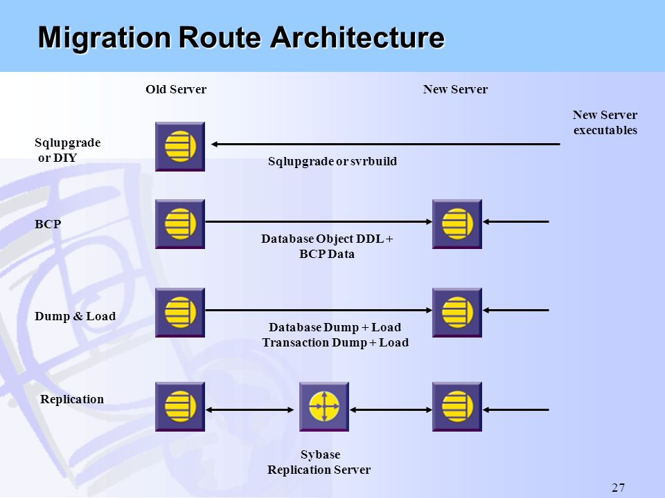 Migration Route Architecture