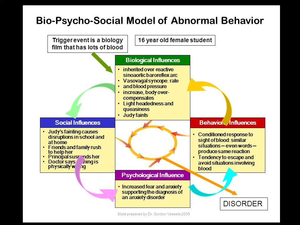 Bio-Psycho-Social Model of Abnormal Behavior