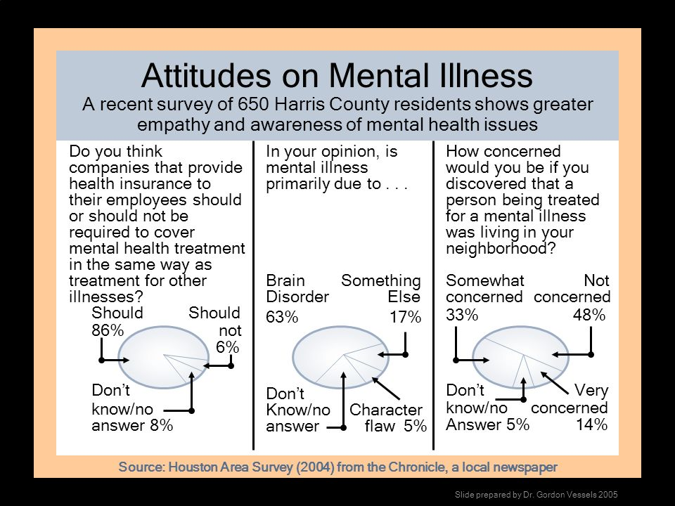 Attitudes on Mental Illness