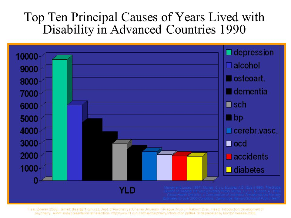 Top Ten Principal Causes of Years Lived with Disability in Advanced Countries 1990