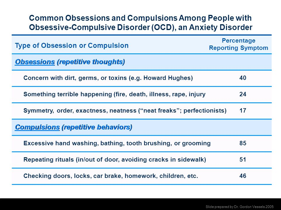 Common Obsessions and Compulsions Among People with
