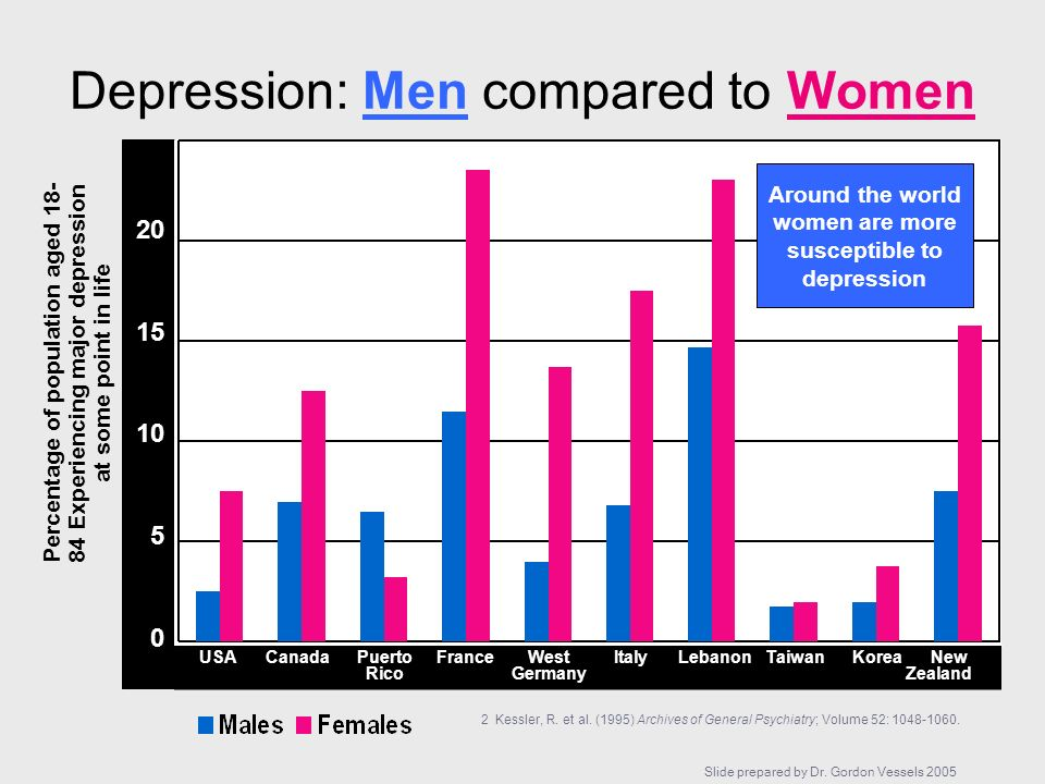 Depression: Men compared to Women