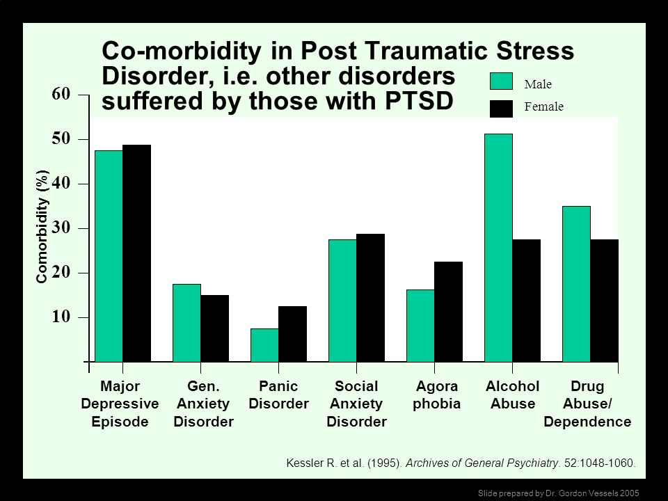 Co-morbidity in Post Traumatic Stress Disorder, i. e