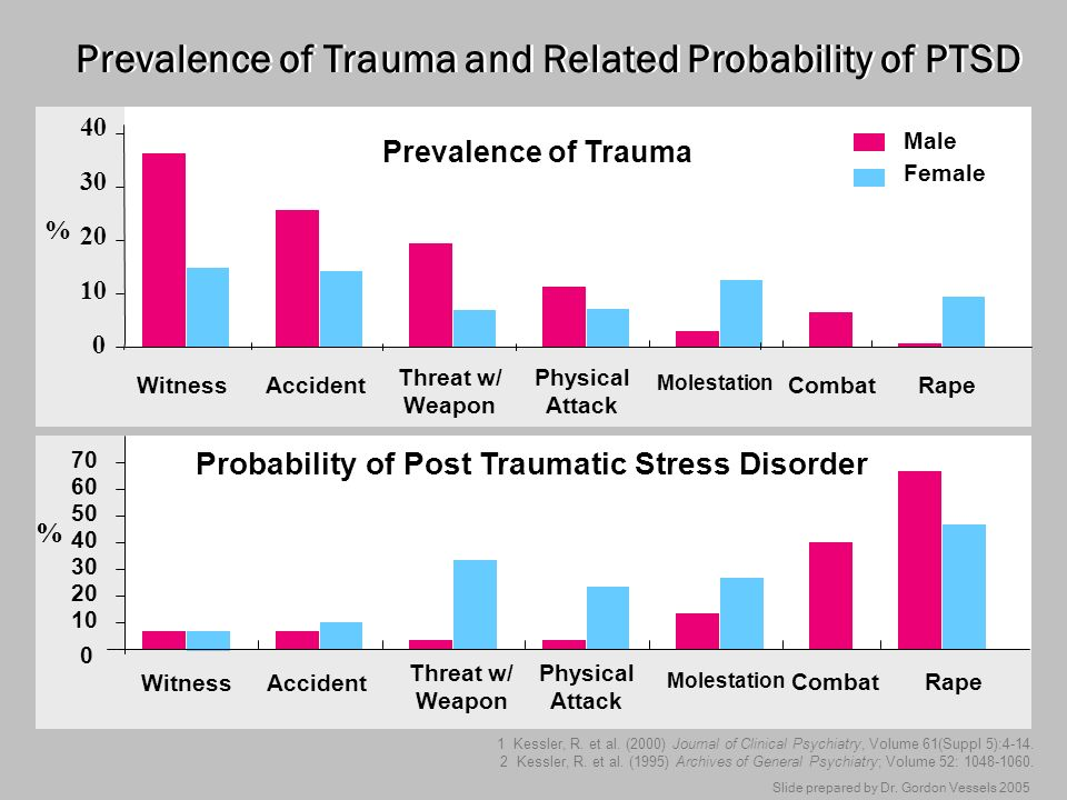Prevalence of Trauma and Related Probability of PTSD