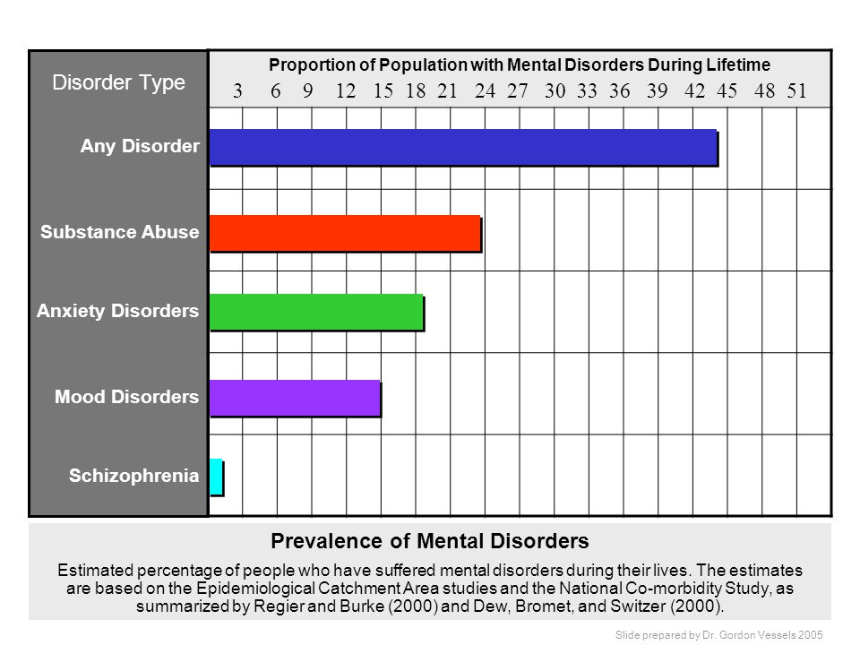 Prevalence of Mental Disorders