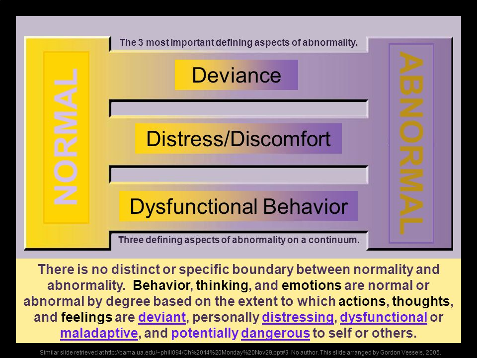 ABNORMAL NORMAL Deviance Distress/Discomfort Dysfunctional Behavior