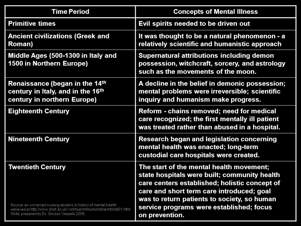 Concepts of Mental Illness