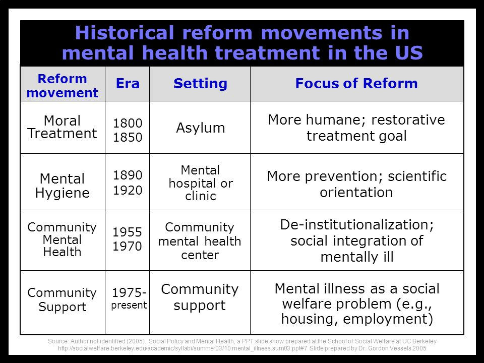Historical reform movements in mental health treatment in the US