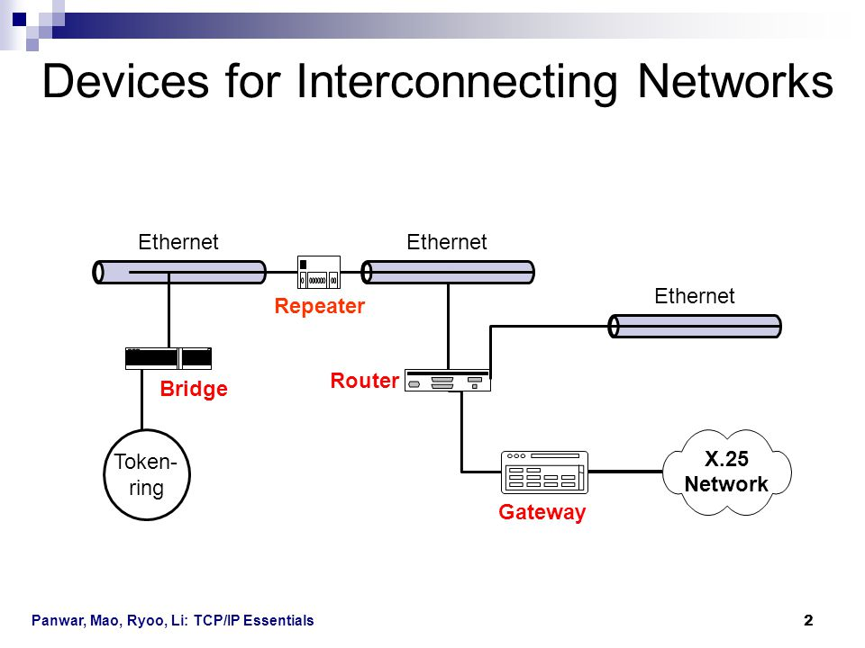Devices for Interconnecting Networks