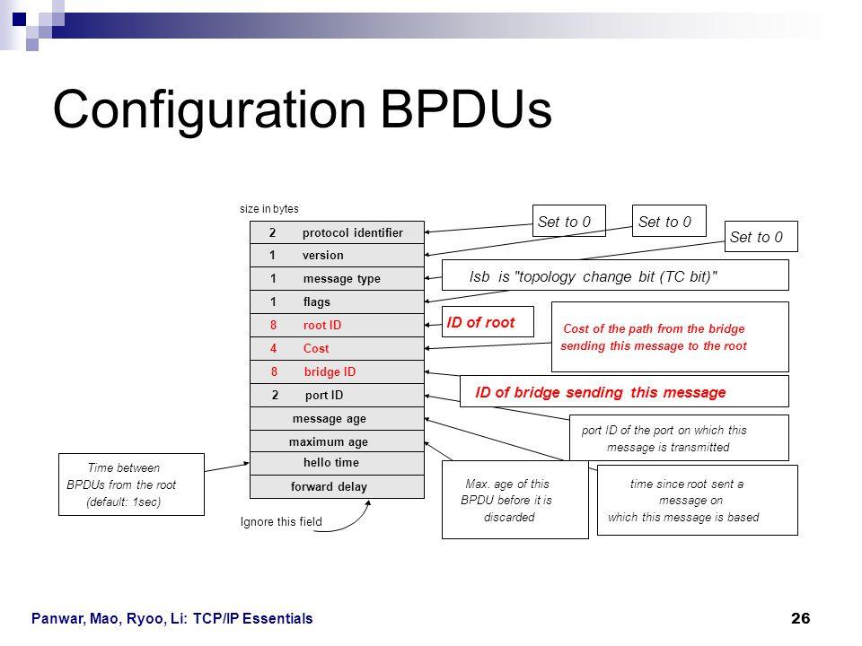 Configuration BPDUs Set to 0 Set to 0 Set to 0