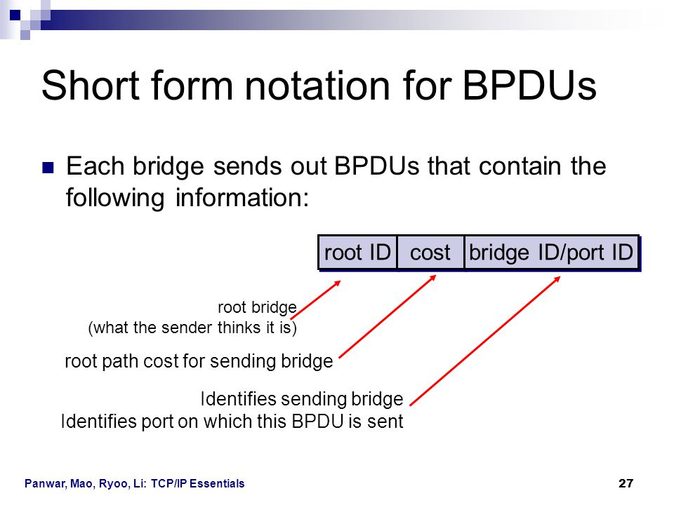 Short form notation for BPDUs