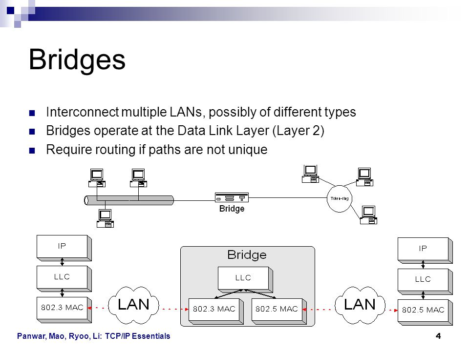 Bridges Interconnect multiple LANs, possibly of different types