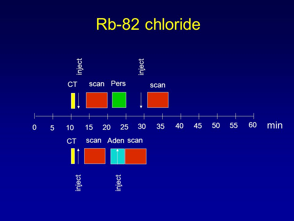 Rb-82 chloride min inject inject CT scan Pers scan 5 10 15 20 25 30 35