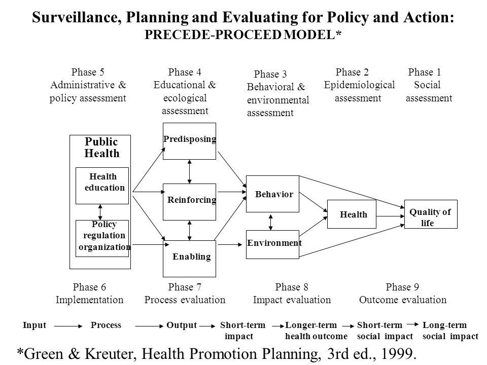 *Green & Kreuter, Health Promotion Planning, 3rd ed., 1999.