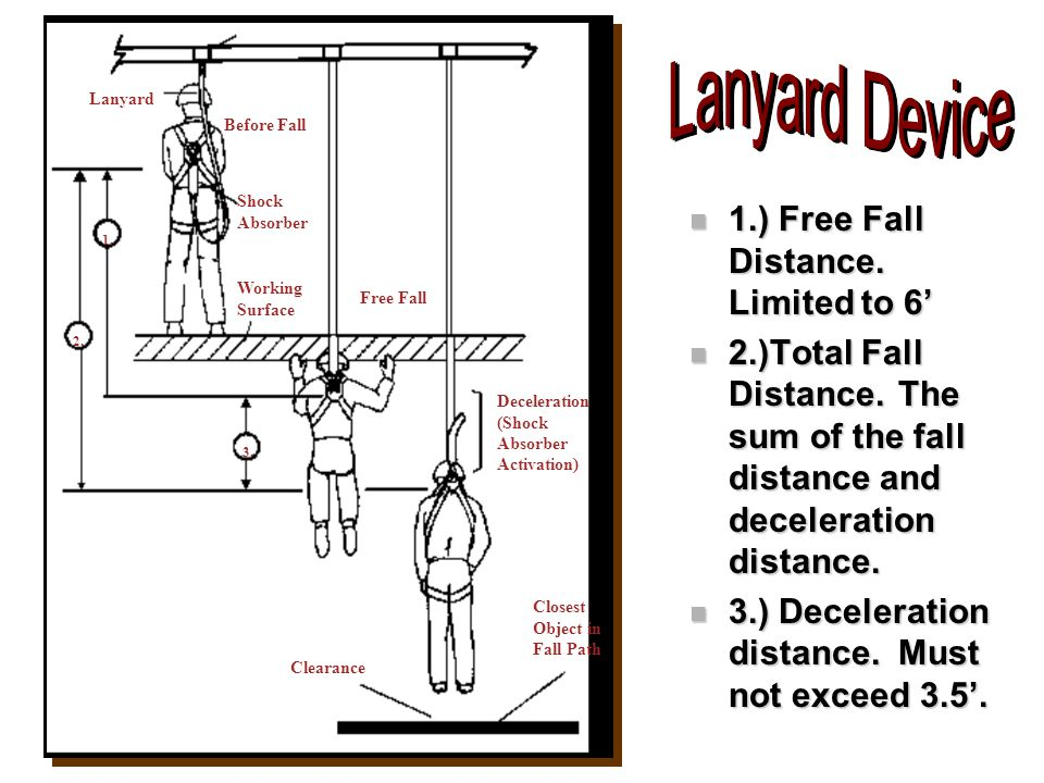 1.) Free Fall Distance. Limited to 6'