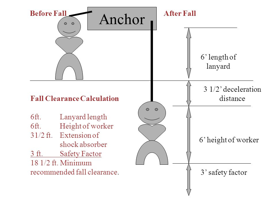 Anchor Before Fall After Fall 6' length of lanyard
