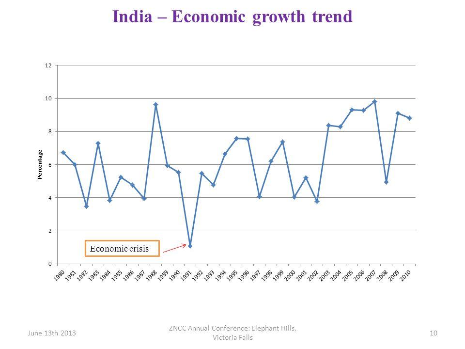 India – Economic growth trend