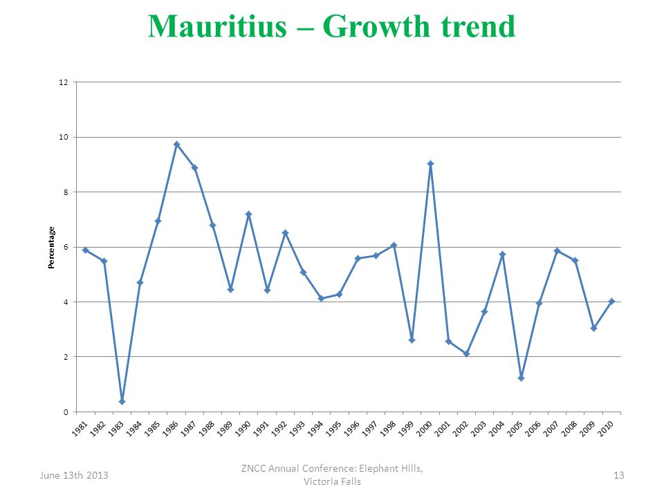 Mauritius – Growth trend
