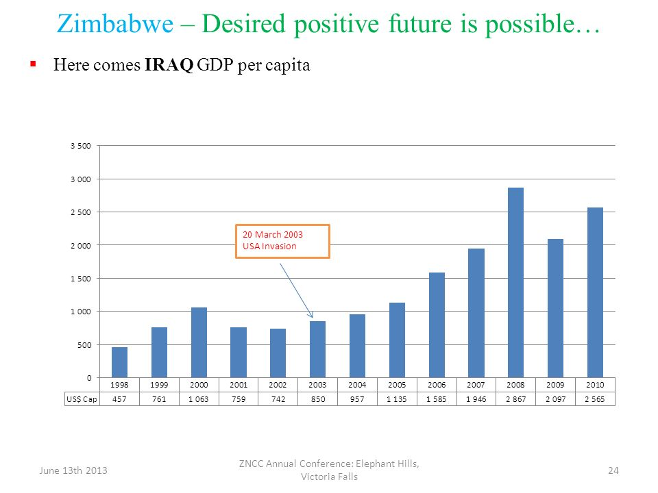 Zimbabwe – Desired positive future is possible…