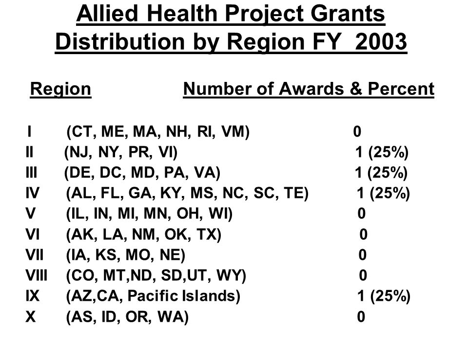 Allied Health Project Grants Distribution by Region FY 2003