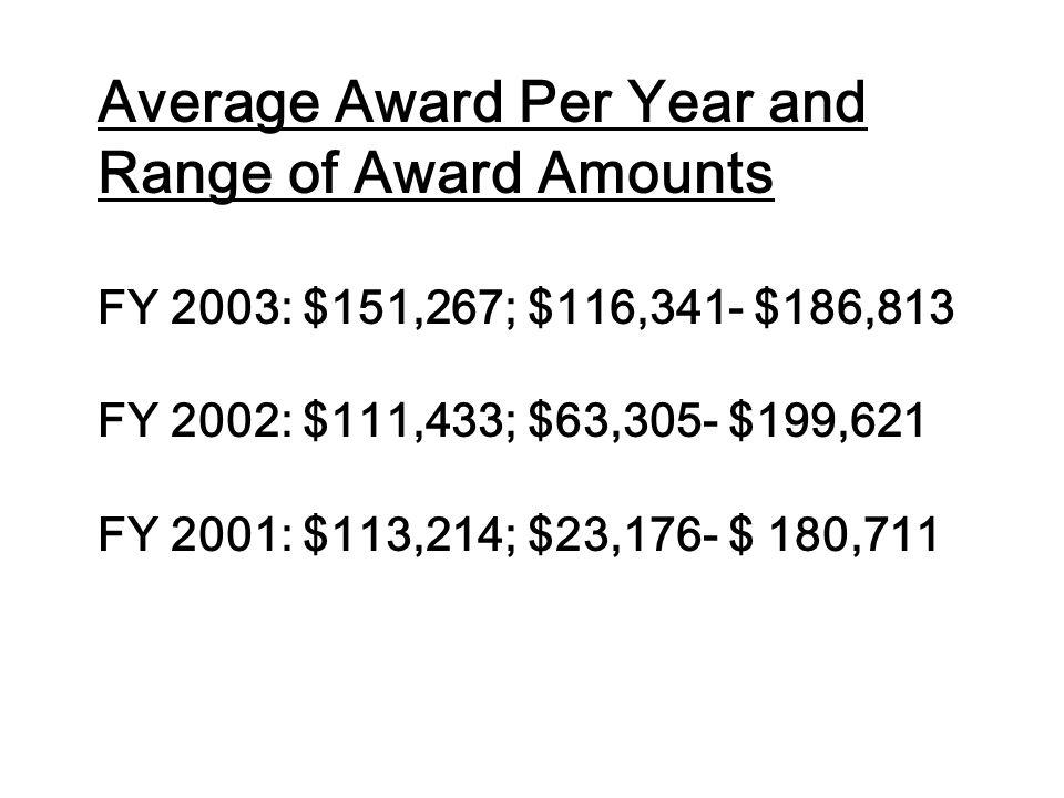 Average Award Per Year and Range of Award Amounts