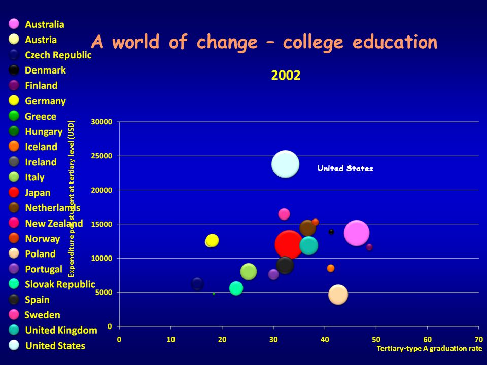 A world of change – college education