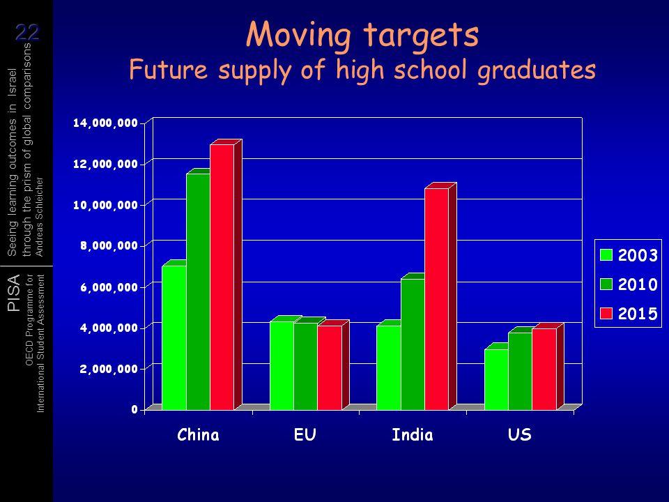 Moving targets Future supply of high school graduates