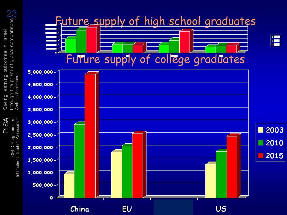 Future supply of high school graduates