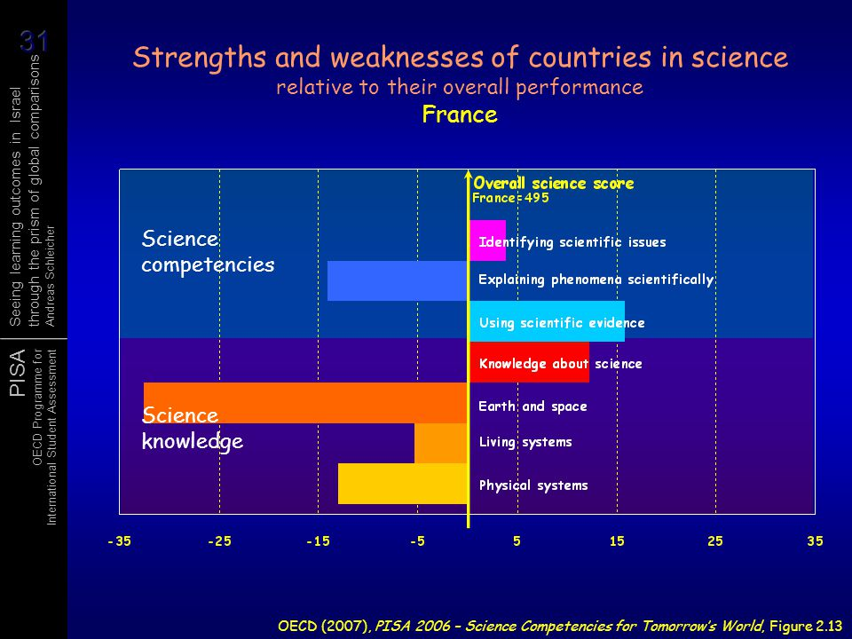 Strengths and weaknesses of countries in science relative to their overall performance France