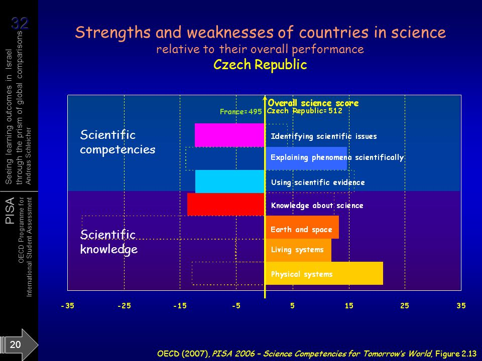 Strengths and weaknesses of countries in science relative to their overall performance Czech Republic