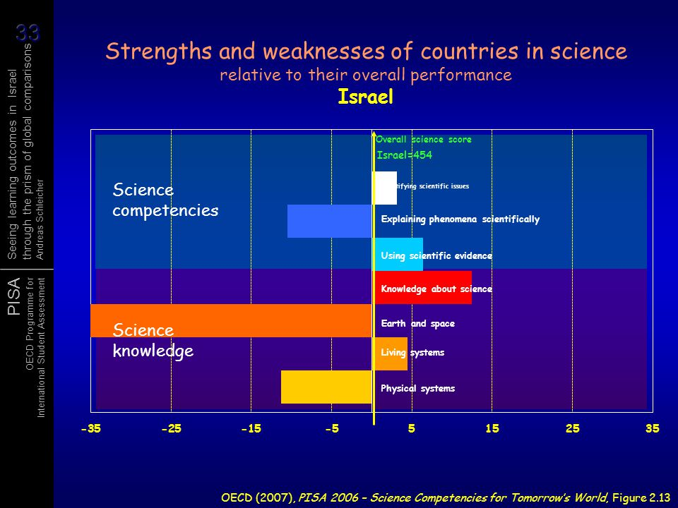 Strengths and weaknesses of countries in science relative to their overall performance Israel