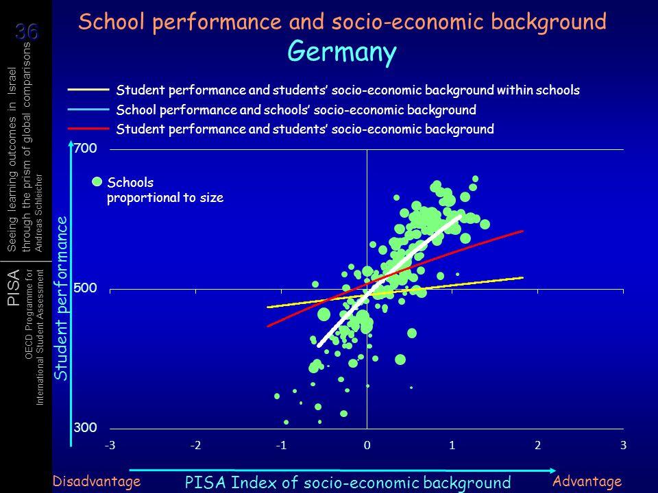 School performance and socio-economic background Germany