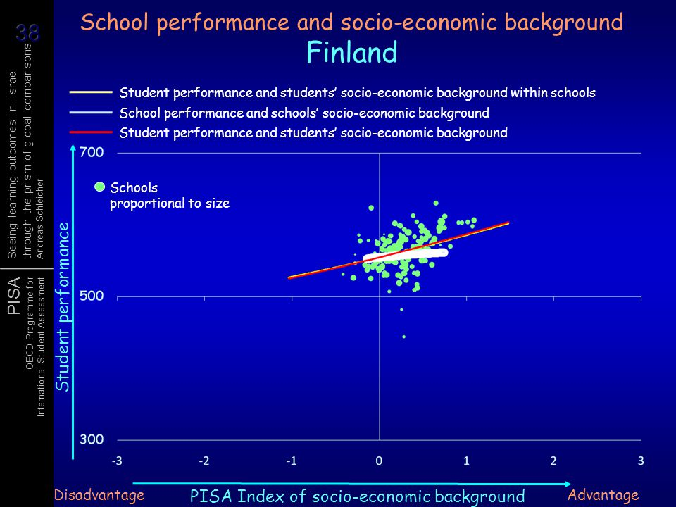 School performance and socio-economic background Finland