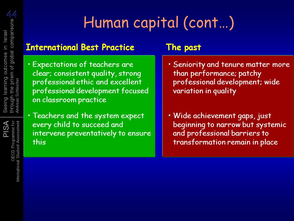 Human capital (cont…) International Best Practice The past