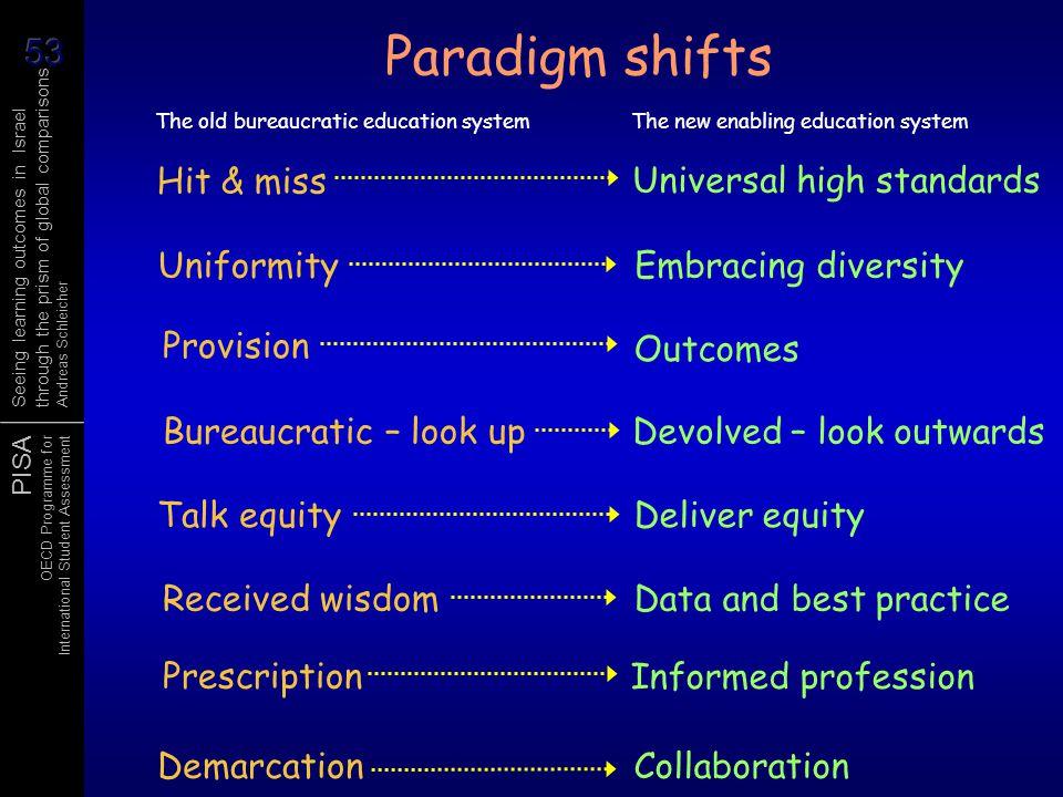 Paradigm shifts Hit & miss Universal high standards Uniformity