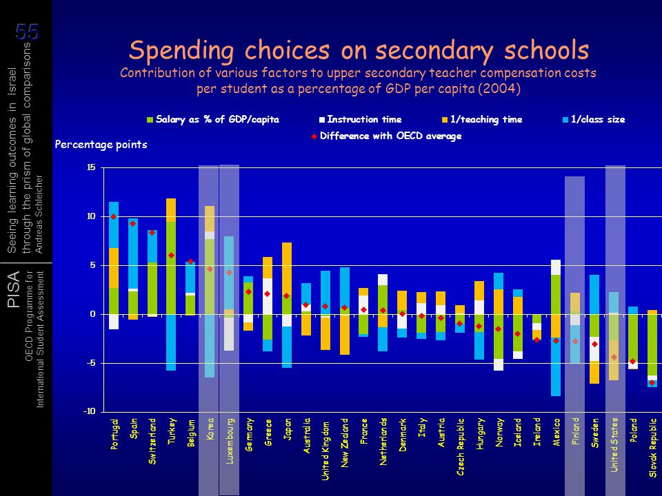 Spending choices on secondary schools Contribution of various factors to upper secondary teacher compensation costs per student as a percentage of GDP per capita (2004)