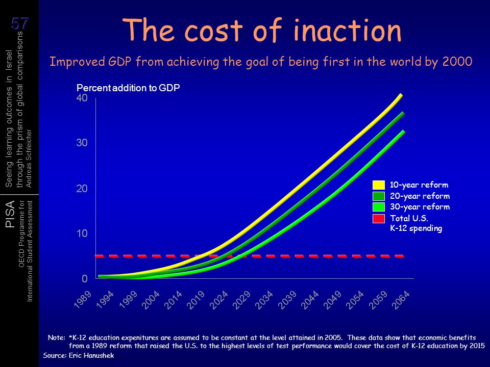 The cost of inaction Improved GDP from achieving the goal of being first in the world by 2000