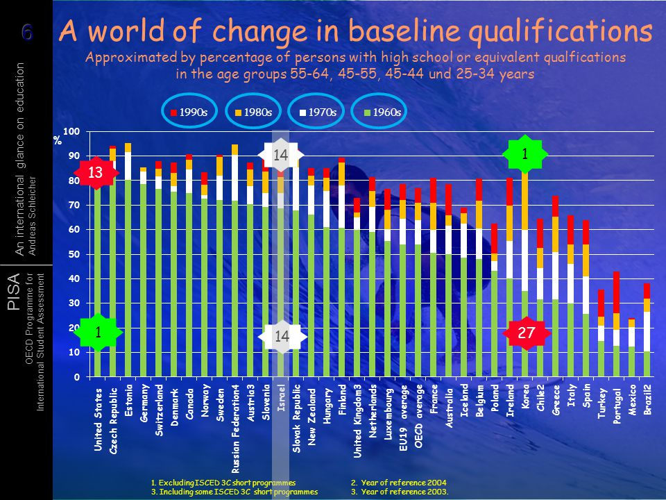 A world of change in baseline qualifications Approximated by percentage of persons with high school or equivalent qualfications in the age groups 55-64, 45-55, 45-44 und 25-34 years